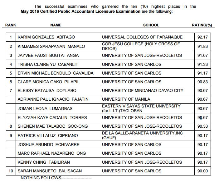 topnotchers for May 2016 CPA board exam