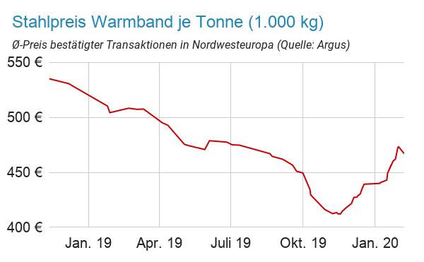 Stahlpreisentwicklung Warmband bis Februar 2020 in Euro je Tonne (1.000 kg)