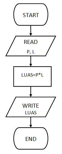 Macam Notasi Dalam Algoritma Dear Notes