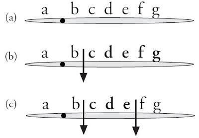 Delesi atau defi siensi merupakan peristiwa hilangnya sebagian kromosom normal alasannya yakni pat Pengertian dan Contoh Defisiensi / Delesi Kromosom, Interkalar, Terminal, Penyebab, Mutasi