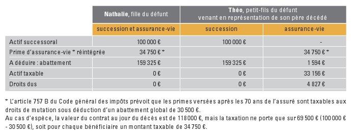 La Gazette Du Patrimoine Representation En Assurance Vie