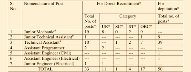 dtu recruitment non teaching  dtu recruitment 2019  dtu recruitment 2018  dtu recruitment 2018 non teaching  dtu recruitment assistant professor 2018  dtu.ac.in recruitment 2018  bba in dtu  dtu PhD,Jobs, Jobs In Delhi, Delhi Technological University Recruitment, jobs in Darjeeling,