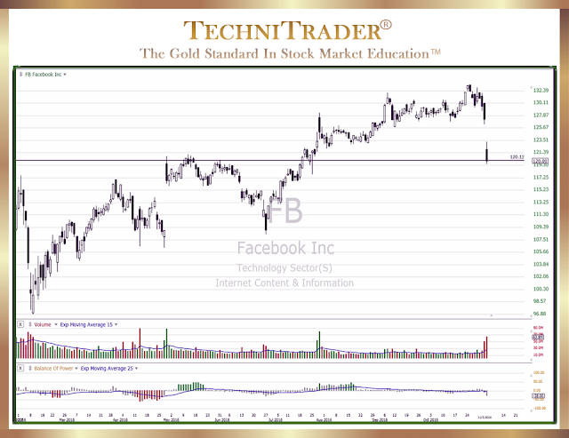 facebook inc. chart example - technitrader