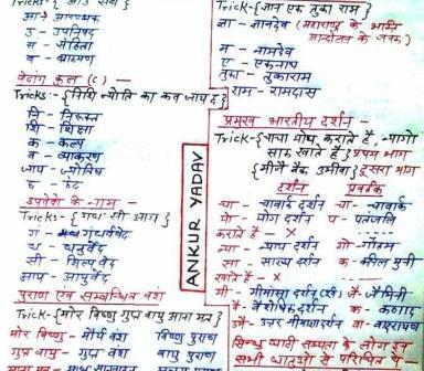 Science Gk Trick In Hindi Pdf
