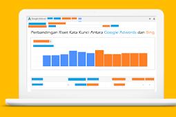 Riset Kata Kunci: Bedanya Google Adwords dan Bing