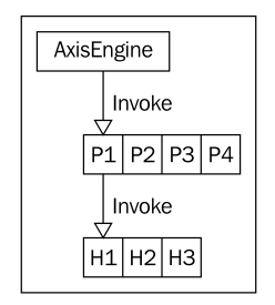 Learning Apache Axis2 from level zero