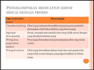 medication error, ains, apoteker, dokter, efek samping, error, komunikasi, medication, nsaid, nyeri, over the counter, parasetamol, pasien, sulfamethoxazole, trimetoprim, warfarin