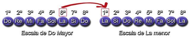 Notas de la Escala de Do y su Relativa menor