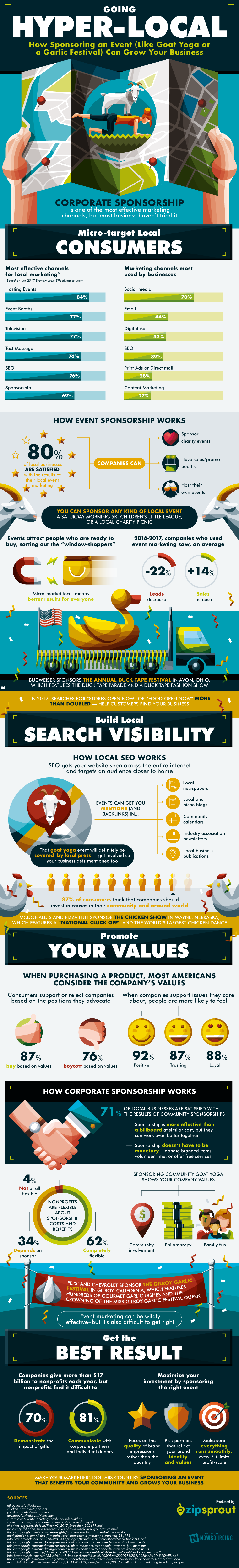 Why Hyper-local Marketing Works