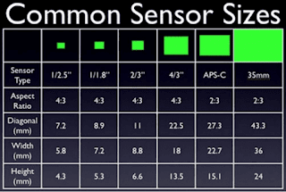 camera sensor sizes table