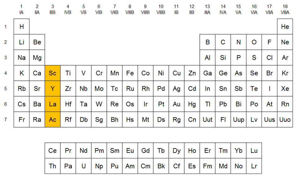 Qumicas familia del escandio localizacin del grupo del escandio en la tabla peridica urtaz Images