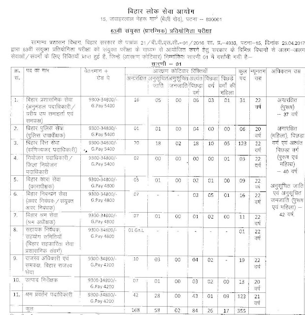 BPSC-63-CCE-Pre-Vacancy-Details