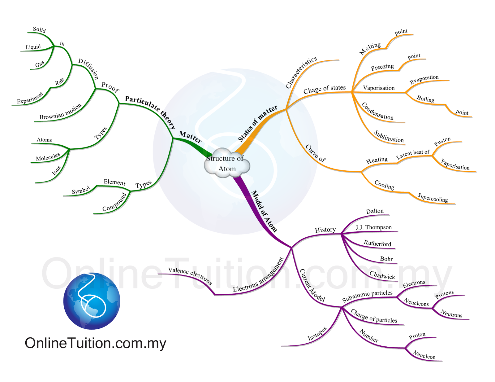 chemistry is fun   mind maps chemistry form 4