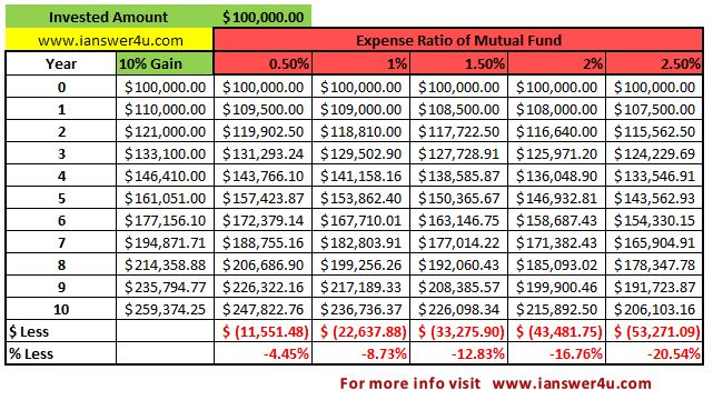 expense ratio wikipedia, Mutual fund terms, entry exit load, mutual fund charges/fees