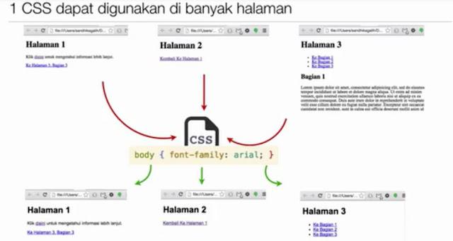 Belajar CSS Dasar Bagian 1 – Pendahulan 4