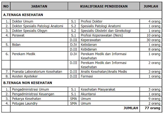 Penerimaan Pegawai BLUD Non PNS RSU Haji Surabaya Tahun 2017