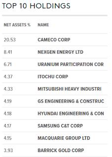 GlobalX Uranium ETF