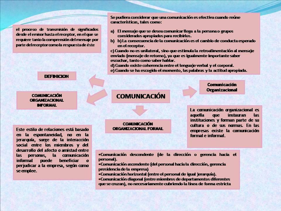Desarrollo Organizacional Elementos Esenciales En El