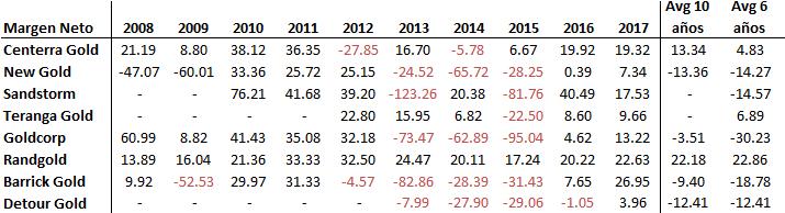 Márgenes mineras de oro durante un ciclo económico