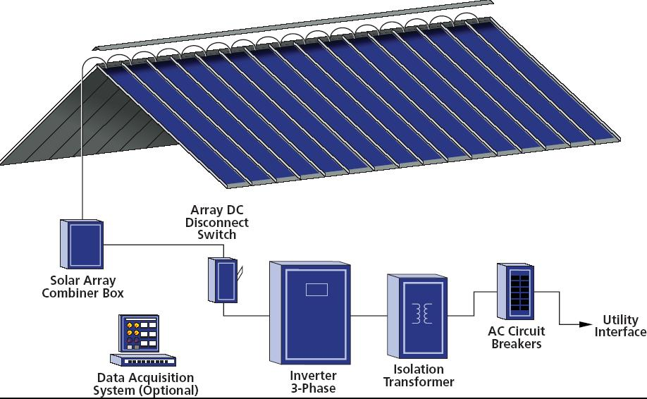 Solar Energy Installation Panel Solar Panel On Metal Roof