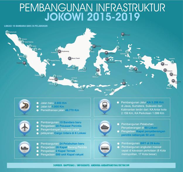 blogger dorong kemajuan indonesia