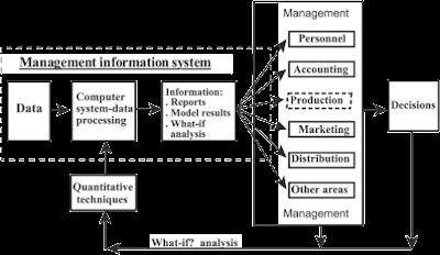 contoh sistem informasi manajemen DSS