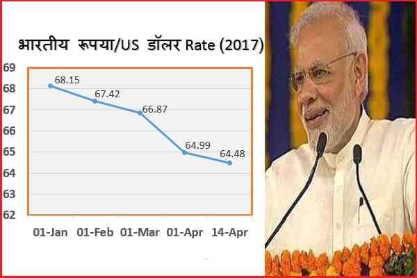 modi-gov-demonetisation-benefit-dollar-rate-dropped-against-inr