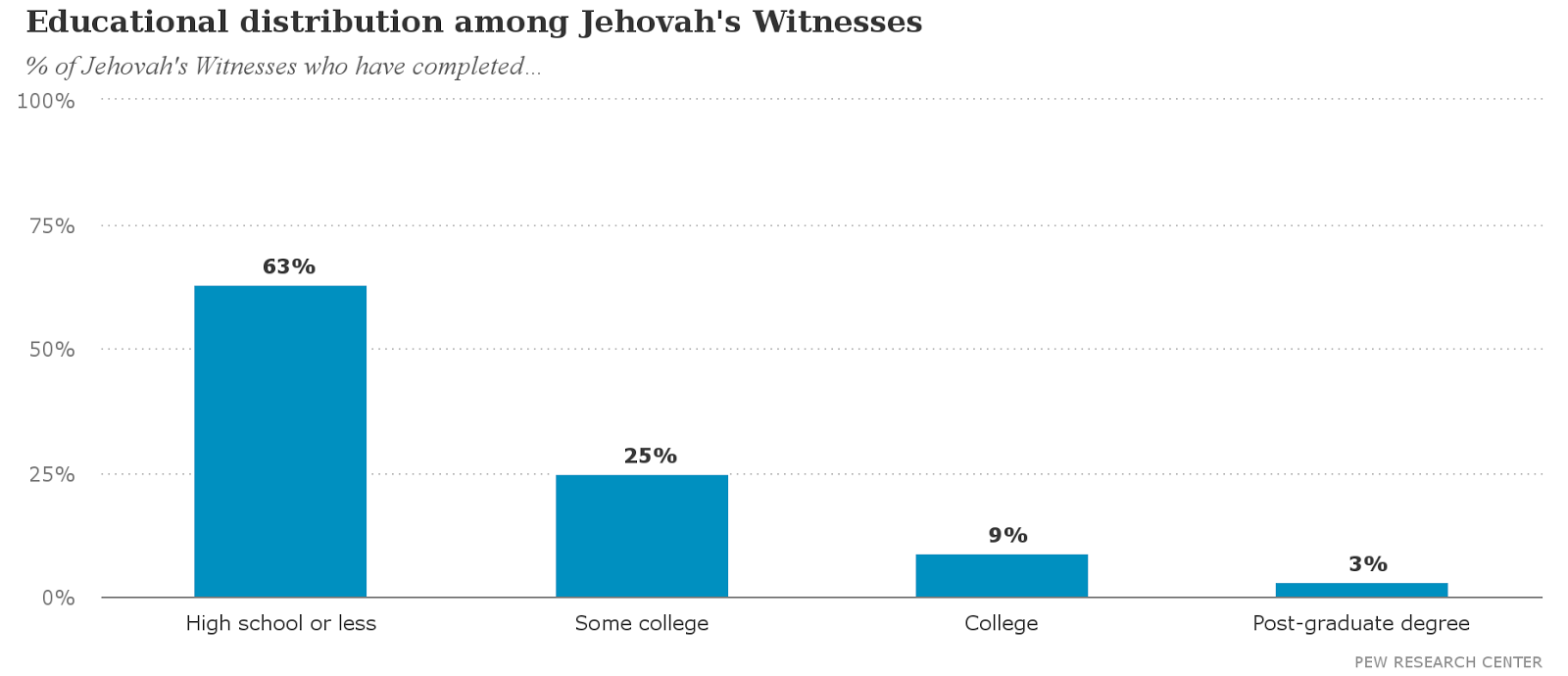 "The offical website of Jehovahs Witnesses JW.org has a section for  frequently asked questions about Jehovahs Witnesses. One of the questions  being ""Do ..."