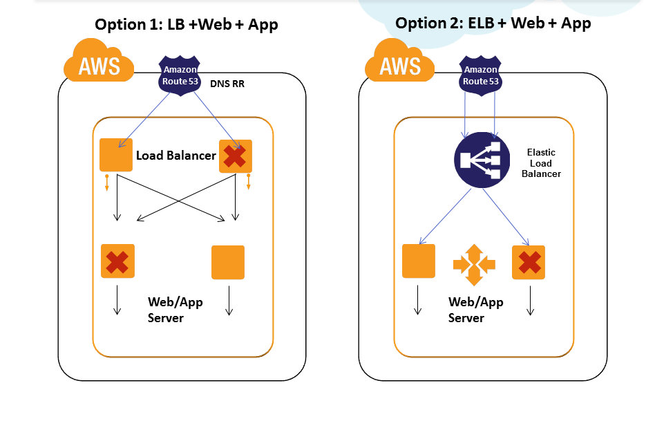 Cloud, Big Data and Mobile: Overcoming Outages in AWS : High