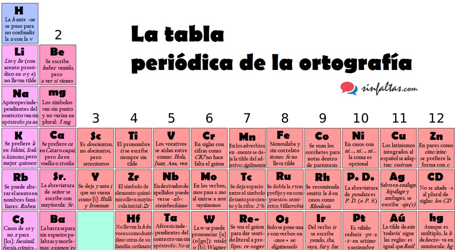 tabla peridica de la ortografa - Tabla Periodica Mg