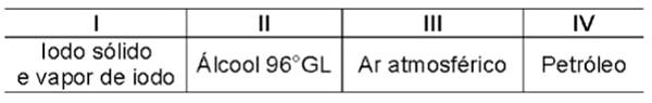 lodo sólido a vapor de iodo, álcool 96° GL, Ar atmonsférico, Petróleo