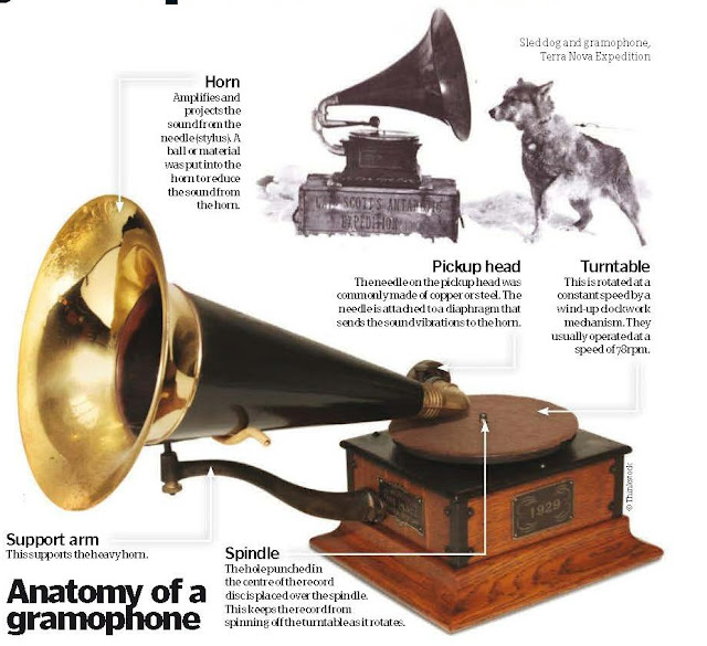 How The Gramophone Worked