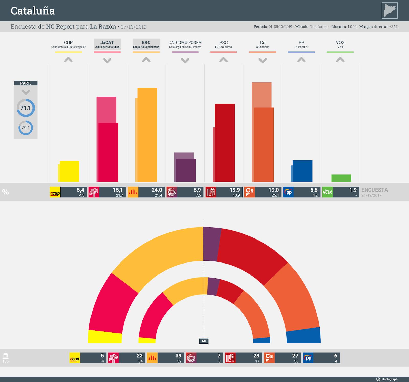 Gráfico de la encuesta para elecciones autonómicas en Cataluña realizada por NC Report para La Razón, 7 de octubre de 2019