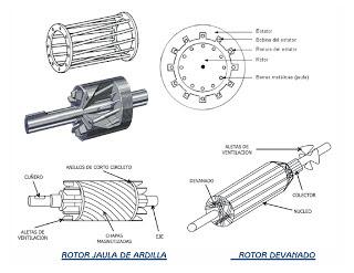 Física para Diseño Industrial: Motor Asincrónico