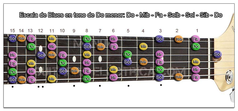 Escala de Blues Do menor Guitarra (Zurdo)