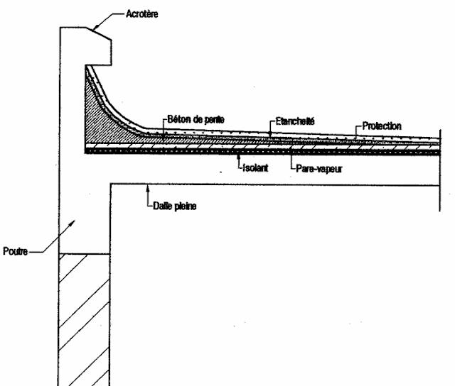 Les planchers et les terrasses - Coup de chaleur definition ...