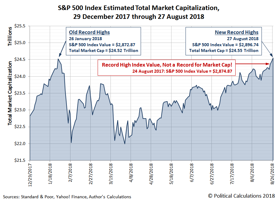 S&P 500 Estimated Total Market Capitalization, 29 December 2017 through 24 August 2018