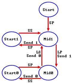 RC5 protocol state machine