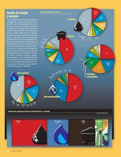Apoyo Primaria Atlas de Geografía del Mundo 5to. Grado Capítulo 4 Lección 2 Fuentes de Energía y Consumo