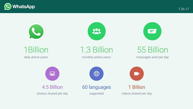 Whatsapp tembus 1 miliar perhari