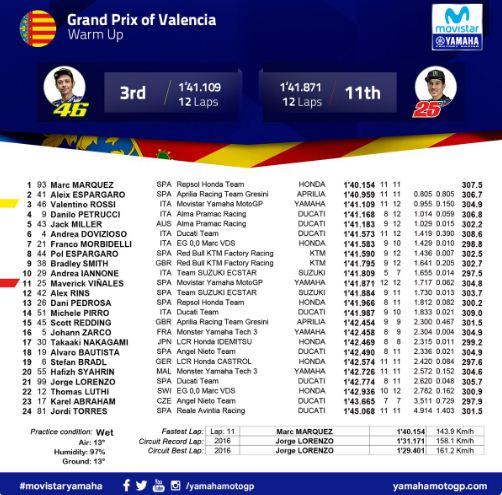 Hasil Pemanasan MotoGP Valencia 2018