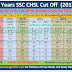 SSC CHSL 2016 tier 1 expected cutoff, Complete Analytics& Good Attempts