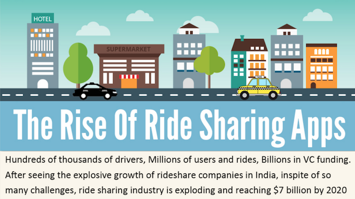 Ride of Uber and OLA infographic