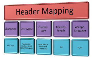 Header Mapping