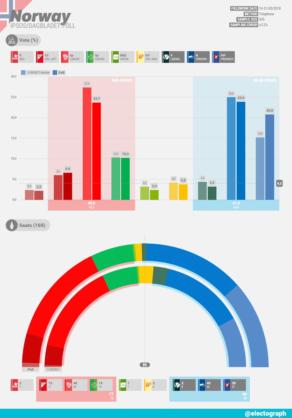 NORWAY Ipsos poll chart for Dagbladet, March 2018