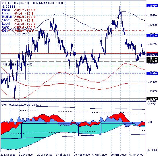 Евро торгуется выше протестированной краткосрочной цели 1.0584