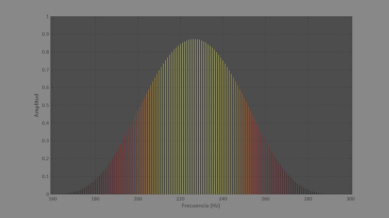 Figura 5. Gráfica del análisis frecuencial de dos sonidos simples muy próximos de 50 milisegundos.