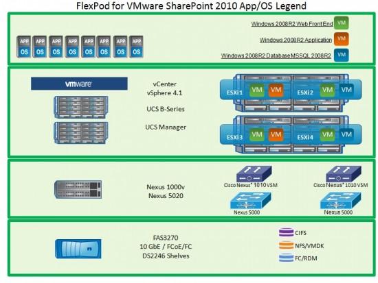 Microsoft SharePoint 2010 on FlexPod for VMware