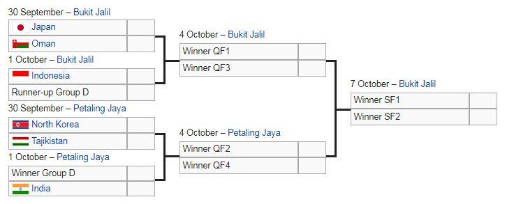 Jadwal Perempat Final Piala AFC U-16: Timnas Indonesia Main 1 Oktober 2018