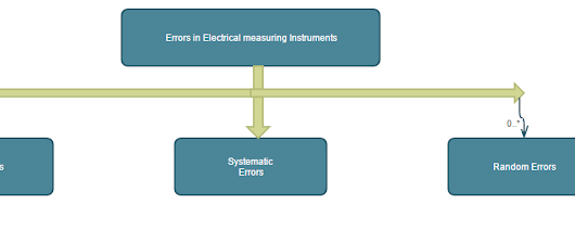 Types of errors in electrical measuring instruments